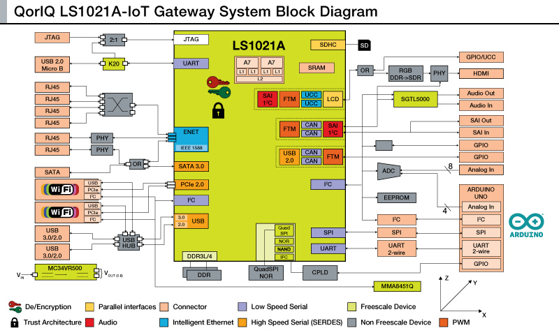 Ls1021a iot datasheet the ls1021a iot gateway reference for Home gateway architecture