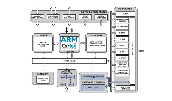 application of arm processor pdf