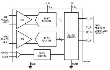 ltc2185 datasheet the ltc2185 ltc2184 ltc2183 are two channel rh digchip com